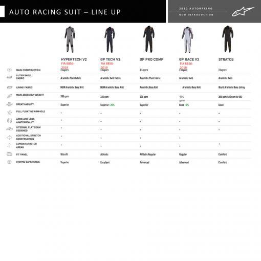 Alpinestars-2020-racing-suit-collection